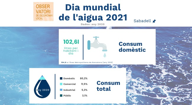 Sabadell celebra el Dia Mundial de l'Aigua apostant per l'ús d'aigua regenerada en el reg de zones verdes, neteja de carrers i descàrrega d'aparells sanitaris