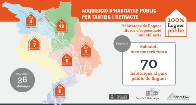 L'Ajuntament compra 36 habitatges per augmentar el parc públic de lloguer a Sabadell i en comprarà fins a 70 en total