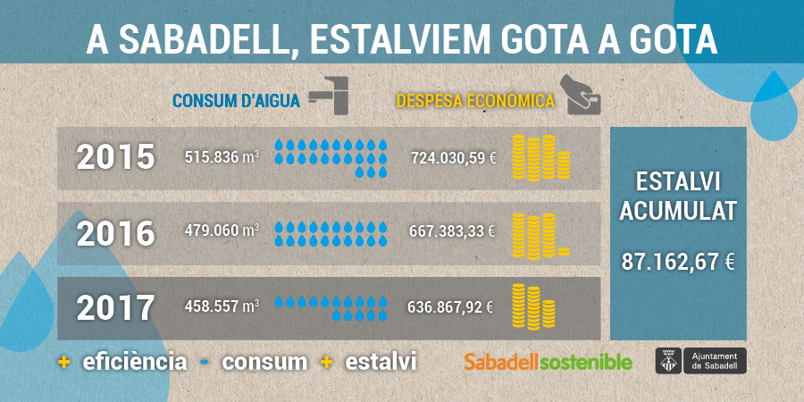 El consum municipal d'aigua baixa i permet estalviar més de 87 mil euros els dos darrers anys