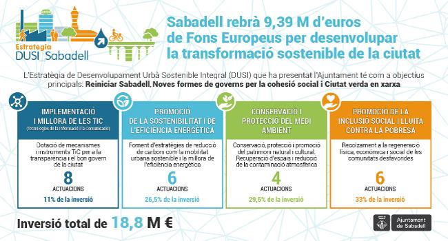 L'estratègia de ciutat 'Reiniciant Sabadell en xarxa' aconsegueix reconeixement i finançament europeus
