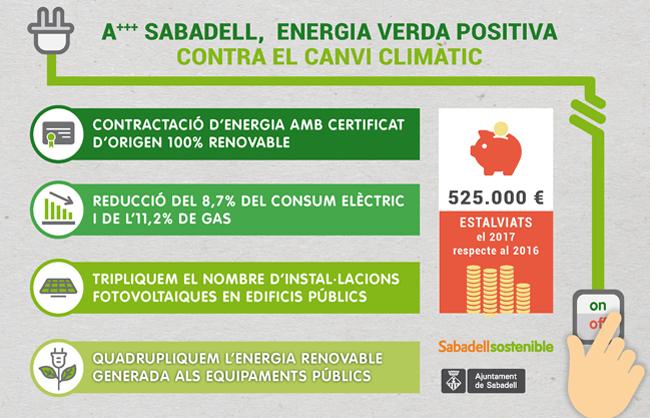 L'Ajuntament ha quadruplicat l'energia verda produïda en edificis municipals els darrers tres anys