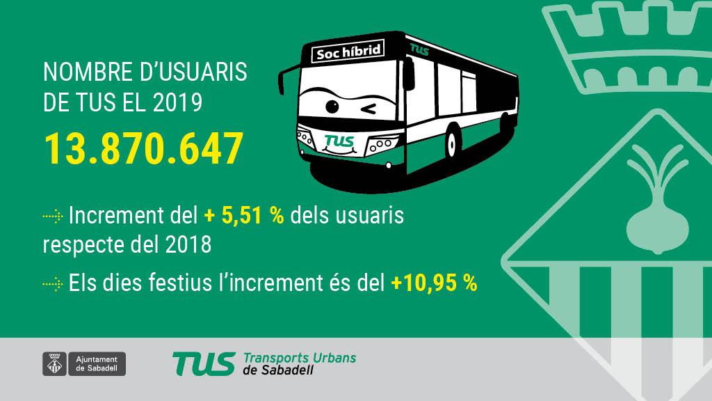 El nombre d'usuaris d'autobús urbà es va incrementar el 2019 més d'un 5 per cent respecte de l'any anterior