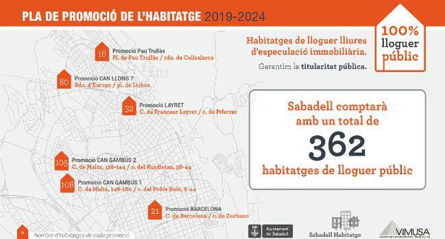 Sabadell farà sis promocions noves i un total de 362 habitatges nous de lloguer en el període 2019 – 2024