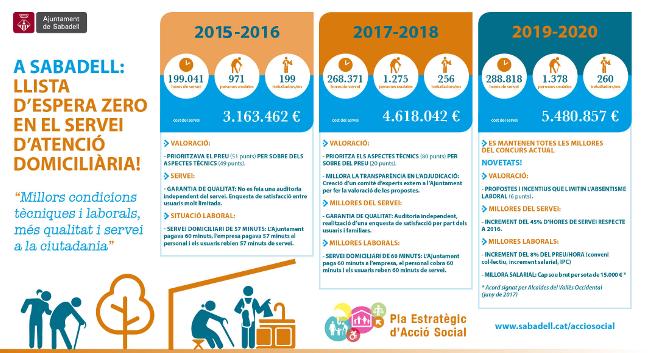 El Servei d'Atenció Domiciliària donarà cobertura a 1.400 persones aquest any