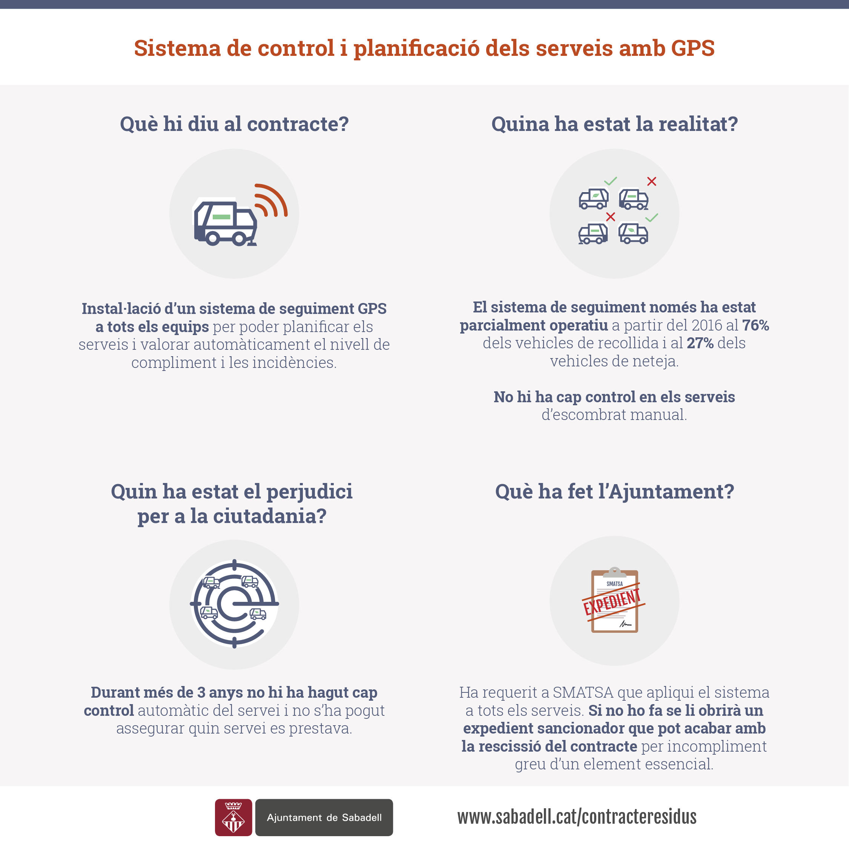 L'ajuntament de Sabadell detecta irregularitats en el sistema de seguiment GPS