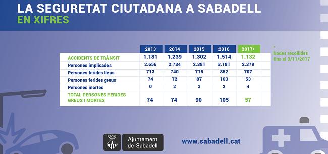 Disminueix el nombre d'accidents de trànsit a Sabadell durant el 2017