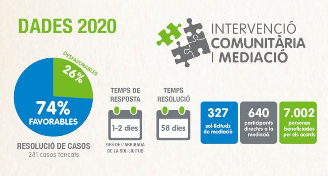El Servei de Mediació va gestionar 327 sol·licituds durant el 2020, atenent a 640 persones