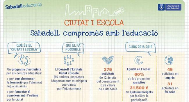 L'Ajuntament aprova la convocatòria de subvencions per participar en les activitats del Ciutat i Escola