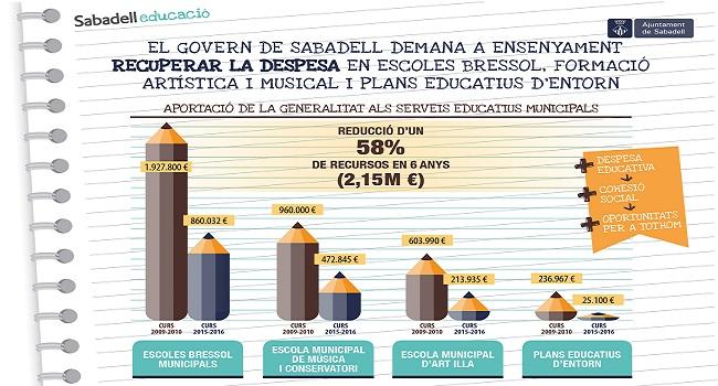 Sabadell demana a Ensenyament que recuperi la despesa en escoles bressol, educació artística i musical i Plans Educatius d'Entorn