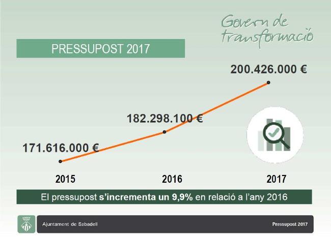 La recuperació de la ciutat i les polítiques socials i de millora de qualitat de vida, prioritats del pressupost 2017