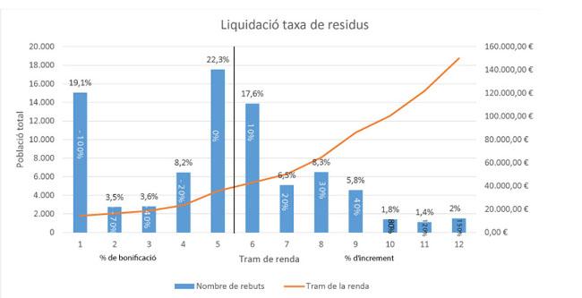 La nova taxa de residus fa que el 56% de les famílies no paguin més o tinguin reduccions de fins al 100%