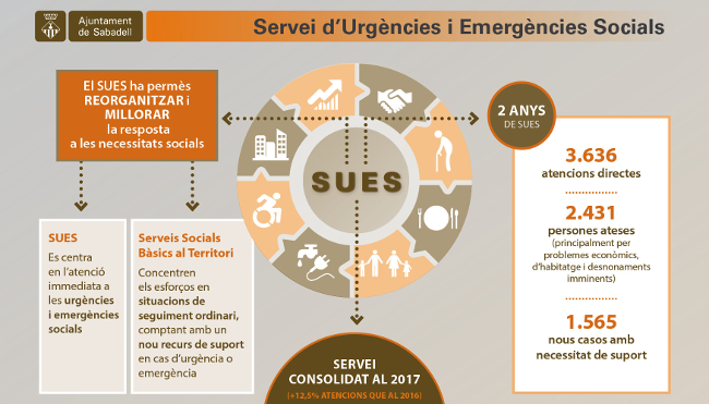 El Servei d'Urgències i Emergències Socials (SUES) ha incrementat en un 12,5% el nombre d'atencions