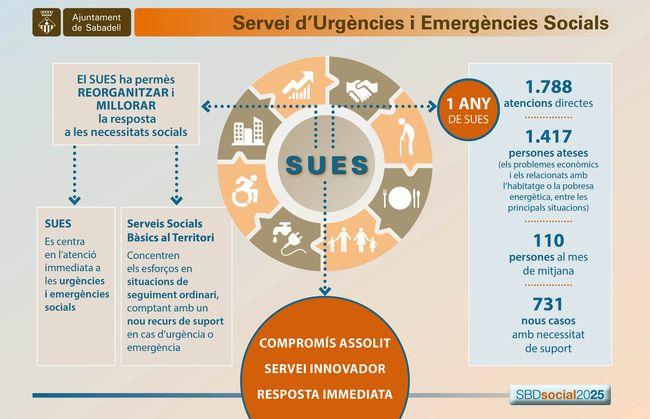 El Servei d'Urgències i Emergències Socials ha atès més de 1.400 persones en el seu primer any de funcionament