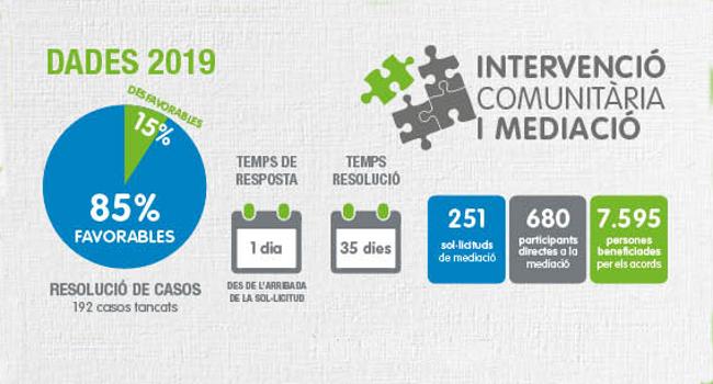 El servei de Mediació va gestionar més de 250 casos durant el 2019, que van beneficiar un total de 7.595 persones