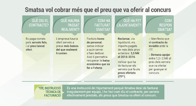 """L'Ajuntament continuarà la tasca de fiscalització del contracte tot i """"l'estratègia d'Smatsa d'utilitzar els tribunals per demorar l'aplicació de la facturació ajustada al contracte"""""""