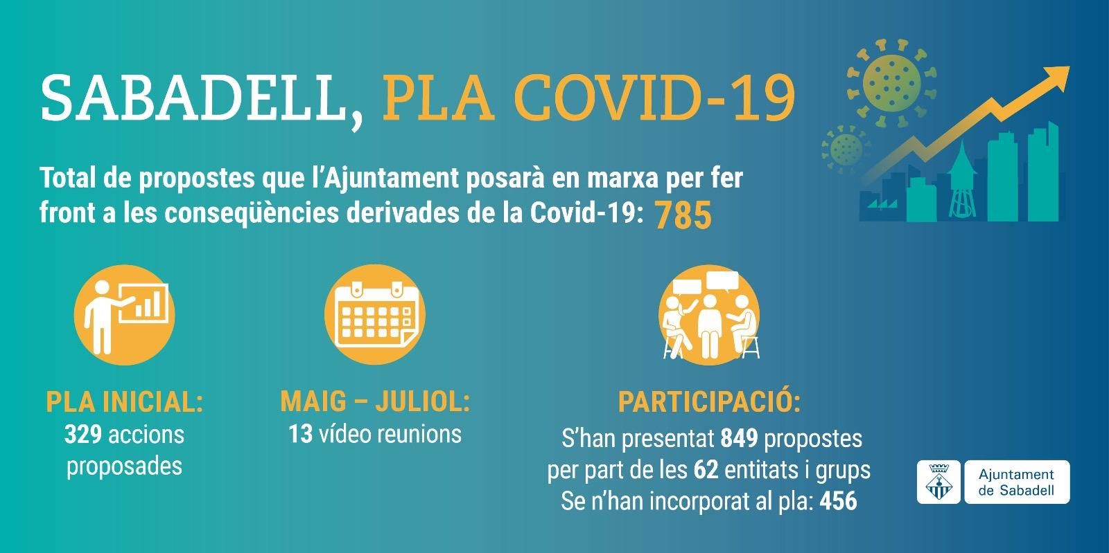 El pla de xoc Covid-19 incorpora 456 noves propostes d'entitats ciutadanes i grups municipals