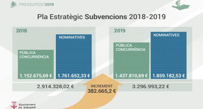 Les subvencions a les entitats creixeran en més de 382 mil euros el 2019