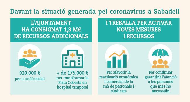 L'Ajuntament ha consignat de moment 1,3 milions d'euros addicionals per donar resposta a la situació provocada pel coronavirus a la ciutat