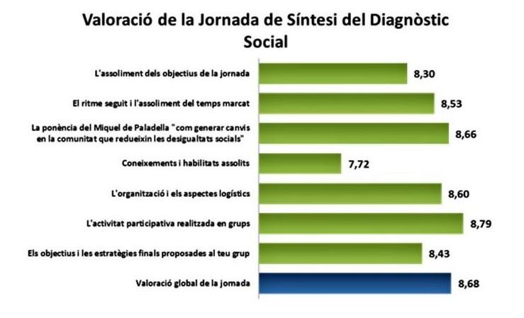 Els participants a la Jornada de Síntesi del Pla Estratègic d'Acció Social li atorguen una nota de 8,7
